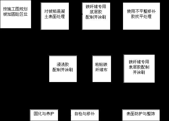 碳纤维加固流程