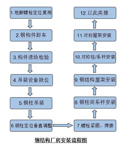 钢结构厂房施工流程图