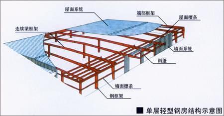 轻钢结构工程都有哪些组成?