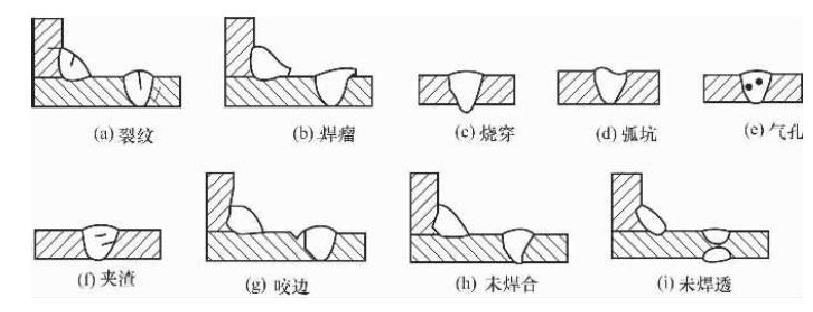 在钢结构工程安装焊接时,焊缝质量的好坏直接影响连接的强度,如质量优良的对接焊缝,试验证明其强度高于母材,受拉试件的破坏部位多位于焊缝附近热影响区的母材上。但是,当焊缝中存在了气孔、夹渣、咬边等缺陷时,它们不但使焊缝的受力面积削弱,而且还在缺陷处引起应力集中形成裂缝,在受拉连接中,裂缝更易扩展延伸,从而使焊缝强度在低于母材强度的情况下破坏。  焊缝缺陷一般位于焊缝或其附近热影响区钢材的表面及内部,通常表现.