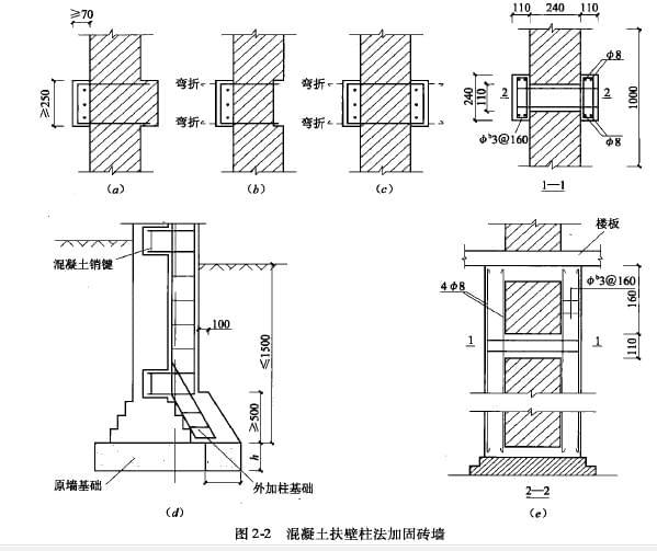 混凝土结构扶壁柱加固工程采用了与原砖墙不同的材料,所以它与原砖墙的可靠连接是至关重要的。对于原来带有扶壁柱的墙,新旧柱间可采用图2-2 (a)所示的连接方法,它与砖扶壁柱的构造形式基本相同。当原墙厚度<240mm时,U形连接筋应穿透墙体并要弯折,如图2-2 ( b)所示。图2-2(c)、(e)的加固形式能较多地提高原砖砌体的承载力。图2-2 (a), (b), (c)中的U形箍筋的竖向间距不应大于240mm,纵筋直径不宜小于12mmo图2-2 ( d ) ,(e)所示为销键连接法。销键的纵向间距不应大于1